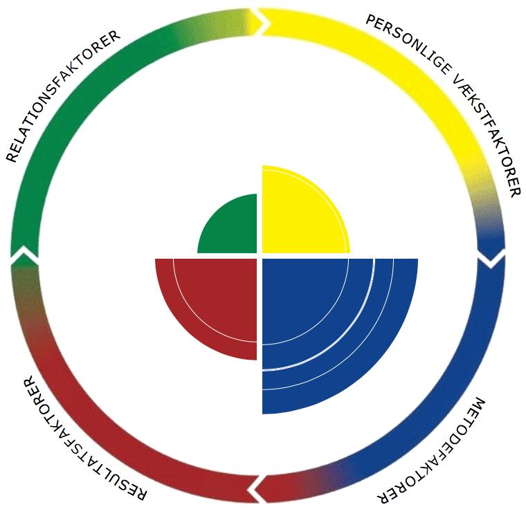 Hovedfaktorer-Integral-Personligheds-Analyse